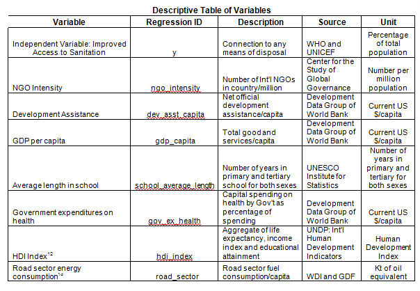 Econometric summary of variable in study